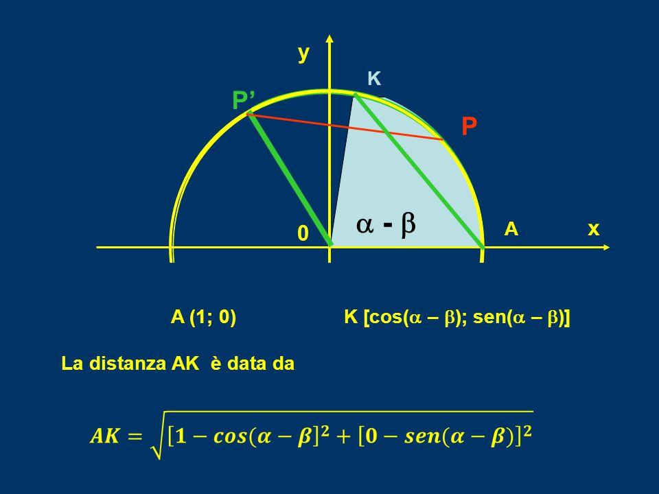 A (1; 0) K [cos(a – b); sen(a – b)]
